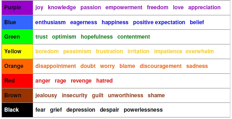 the-emotional-scale